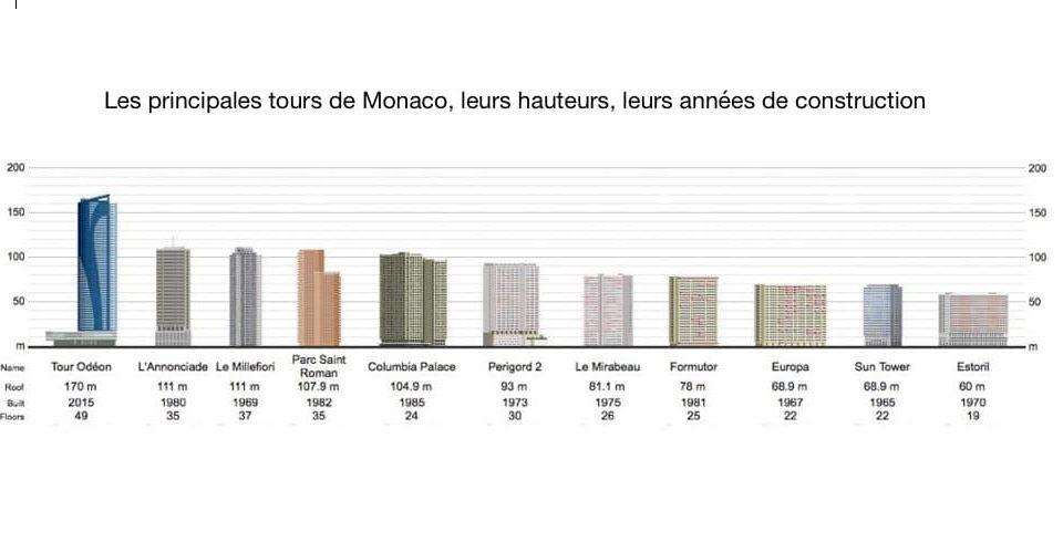 Les plus hauts Immeubles de Monaco