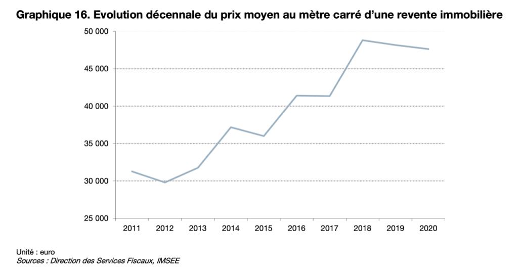 monaco real estate prices evolution